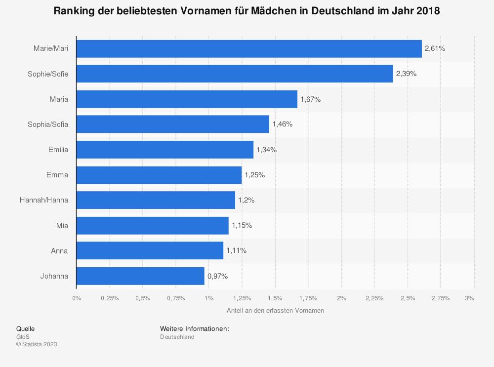 Statistik: Ranking der beliebtesten Vornamen für Mädchen in Deutschland im Jahr 2018 | Statista