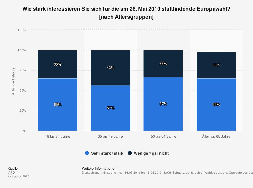 Statistik: Wie stark interessieren Sie sich für die am 26. Mai 2019 stattfindende Europawahl? [nach Altersgruppen] | Statista