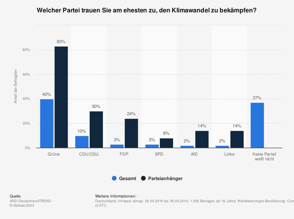 Statistik: Welcher Partei trauen Sie am ehesten zu, den Klimawandel zu bekämpfen? | Statista