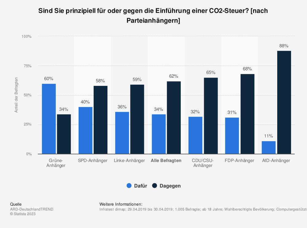 Statistik: Sind Sie prinzipiell für oder gegen die Einführung einer CO2-Steuer? [nach Parteianhängern] | Statista