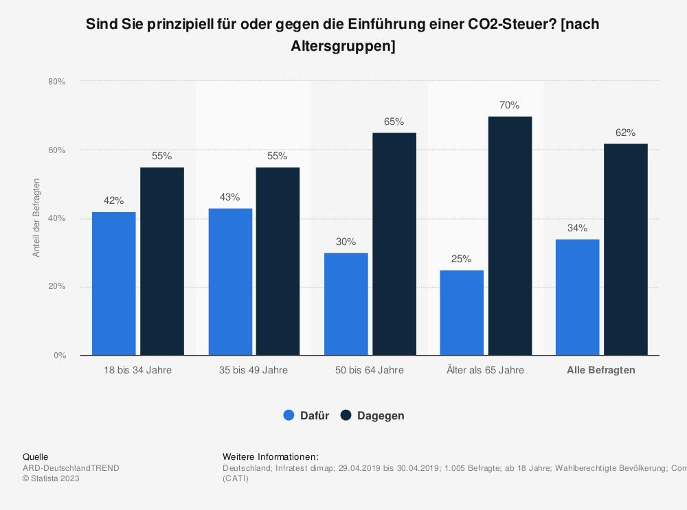 Statistik: Sind Sie prinzipiell für oder gegen die Einführung einer CO2-Steuer? [nach Altersgruppen] | Statista