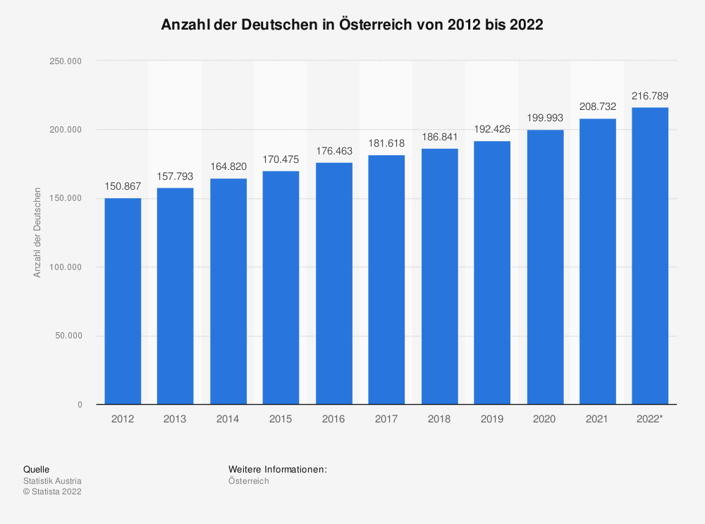 Statistik: Anzahl der Deutschen in Österreich von 2009 bis 2019 | Statista