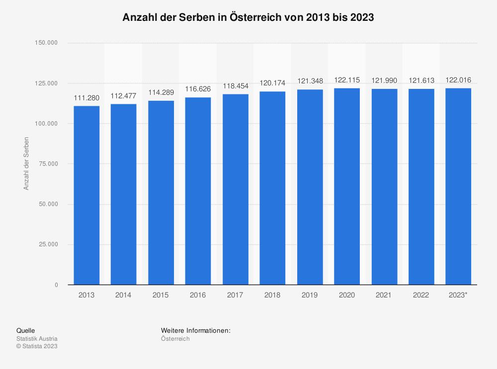 Statistik: Anzahl der Serben in Österreich von 2010 bis 2020 | Statista