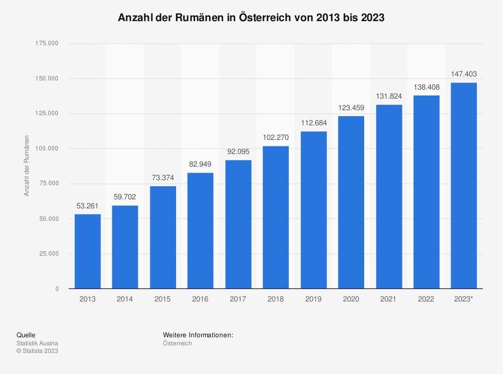 Statistik: Anzahl der Rumänen in Österreich von 2010 bis 2020 | Statista
