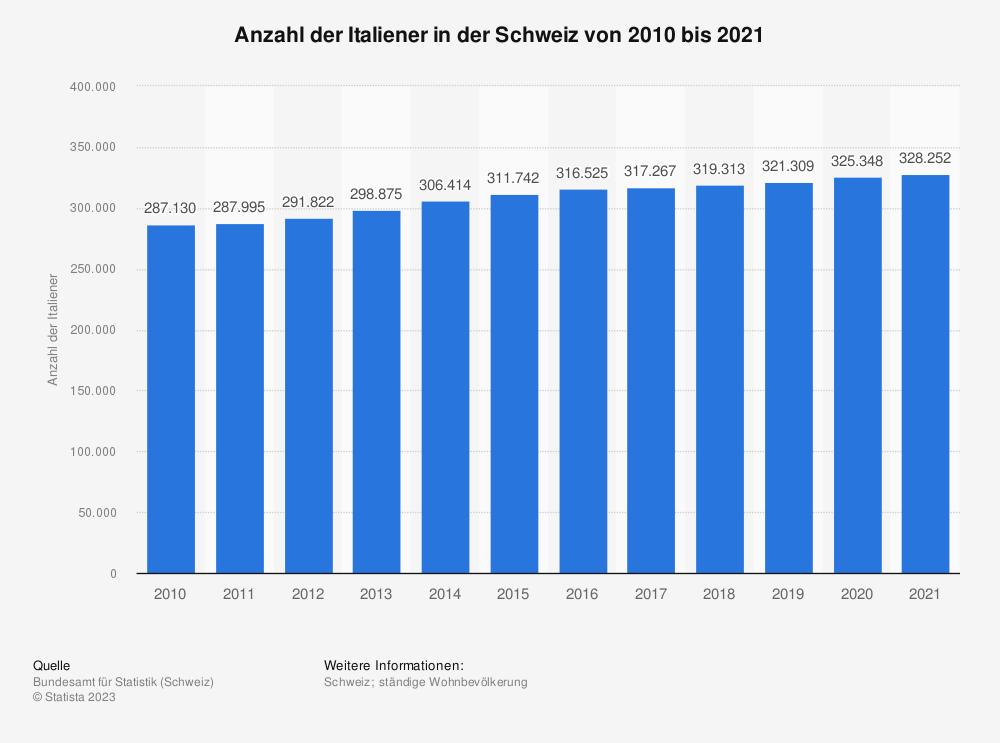 Statistik: Anzahl der Italiener in der Schweiz von 2009 bis 2019 | Statista