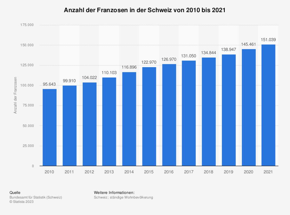 Statistik: Anzahl der Franzosen in der Schweiz von 2008 bis 2018 | Statista