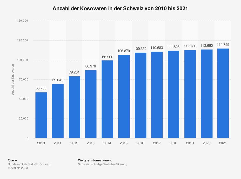 Statistik: Anzahl der Kosovaren in der Schweiz von 2010 bis 2018 | Statista