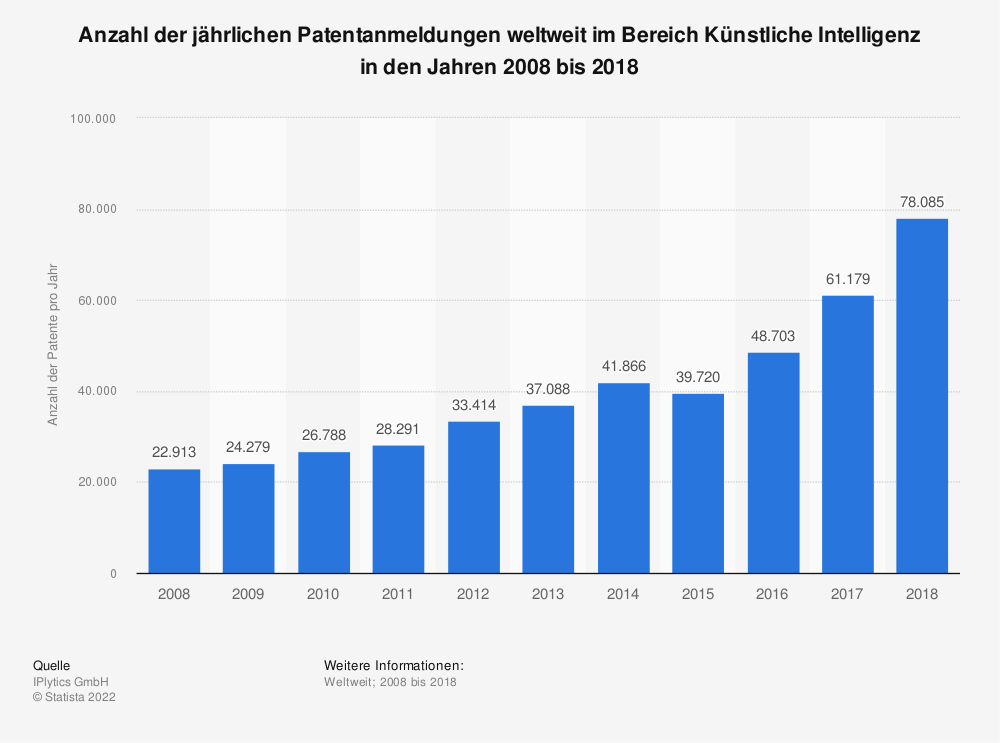 Statistik: Anzahl der jährlichen Patentanmeldungen weltweit im Bereich Künstliche Intelligenz in den Jahren 2008 bis 2018 | Statista