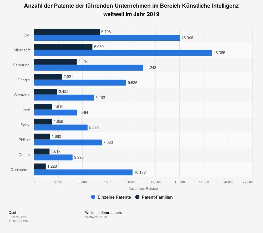 Statistik: Anzahl der Patente der führenden Unternehmen im Bereich Künstliche Intelligenz weltweit im Jahr 2019 | Statista