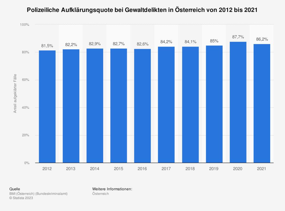 Statistik: Polizeiliche Aufklärungsquote bei Gewaltdelikten in Österreich von 2009 bis 2018 | Statista