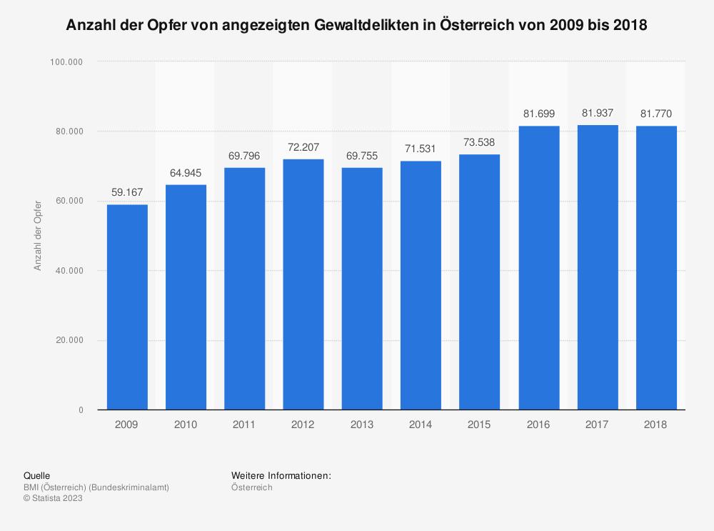 Statistik: Anzahl der Opfer von angezeigten Gewaltdelikten in Österreich von 2009 bis 2018 | Statista