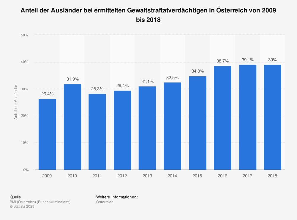 Statistik: Anteil der Ausländer bei ermittelten Gewaltstraftatverdächtigen in Österreich von 2009 bis 2018 | Statista