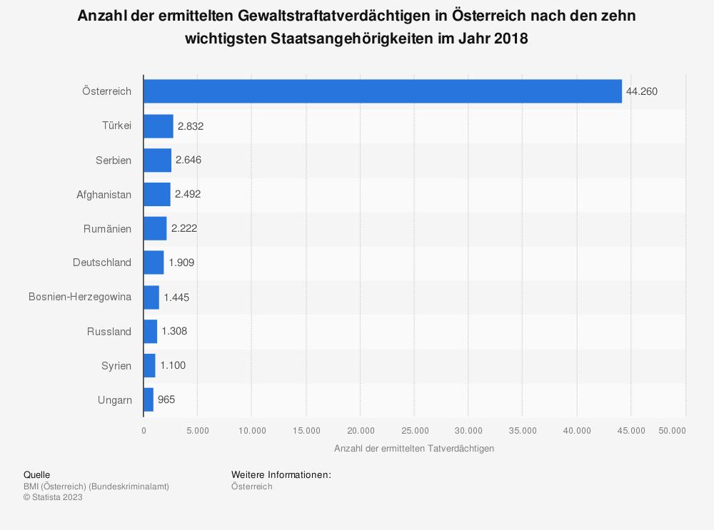 Statistik: Anzahl der ermittelten Gewaltstraftatverdächtigen in Österreich nach den zehn wichtigsten Staatsangehörigkeiten im Jahr 2018 | Statista
