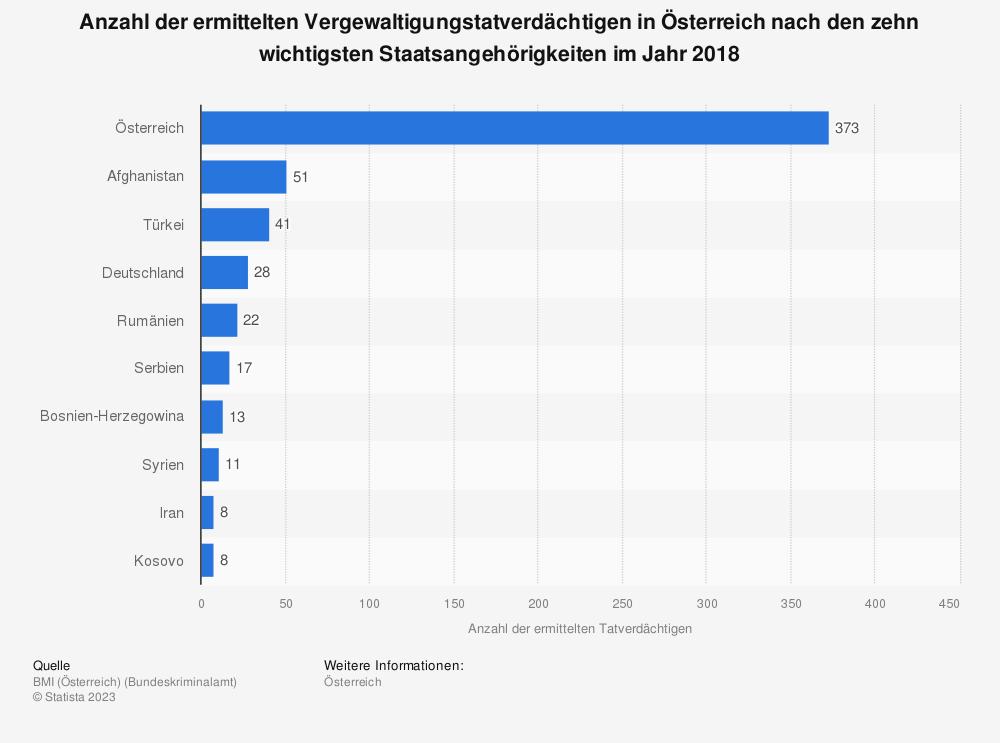 Statistik: Anzahl der ermittelten Vergewaltigungstatverdächtigen in Österreich nach den zehn wichtigsten Staatsangehörigkeiten im Jahr 2018 | Statista