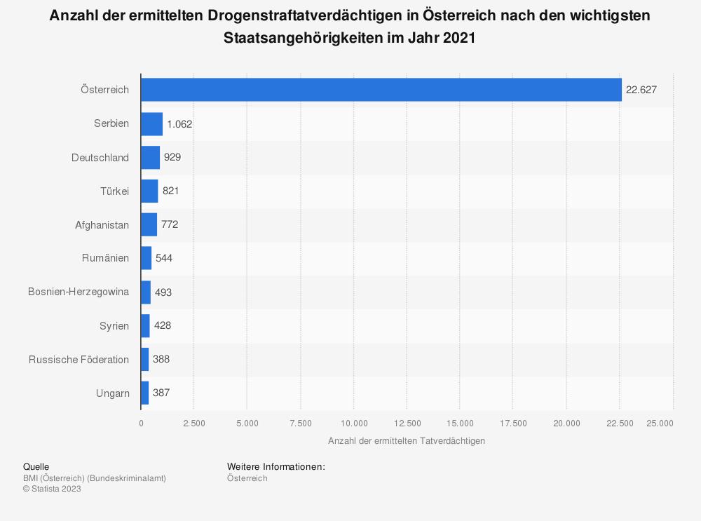 Statistik: Anzahl der ermittelten Drogenstraftatverdächtigen in Österreich nach den zehn wichtigsten Staatsangehörigkeiten im Jahr 2018 | Statista