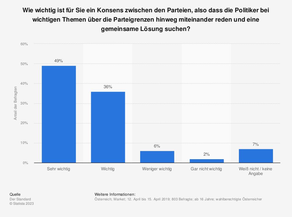 Statistik: Wie wichtig ist für Sie ein Konsens zwischen den Parteien, also dass die Politiker bei wichtigen Themen über die Parteigrenzen hinweg miteinander reden und eine gemeinsame Lösung suchen? | Statista