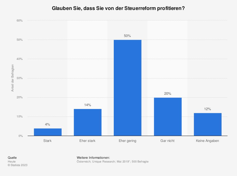 Statistik: Glauben Sie, dass Sie von der Steuerreform profitieren?    Statista