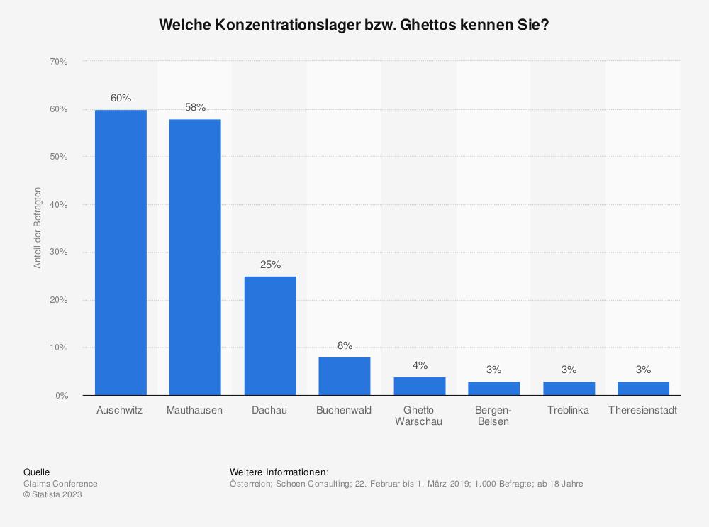 Statistik: Welche Konzentrationslager bzw. Ghettos kennen Sie? | Statista