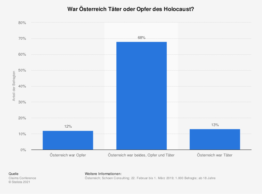 Statistik: War Österreich Täter oder Opfer des Holocaust? | Statista