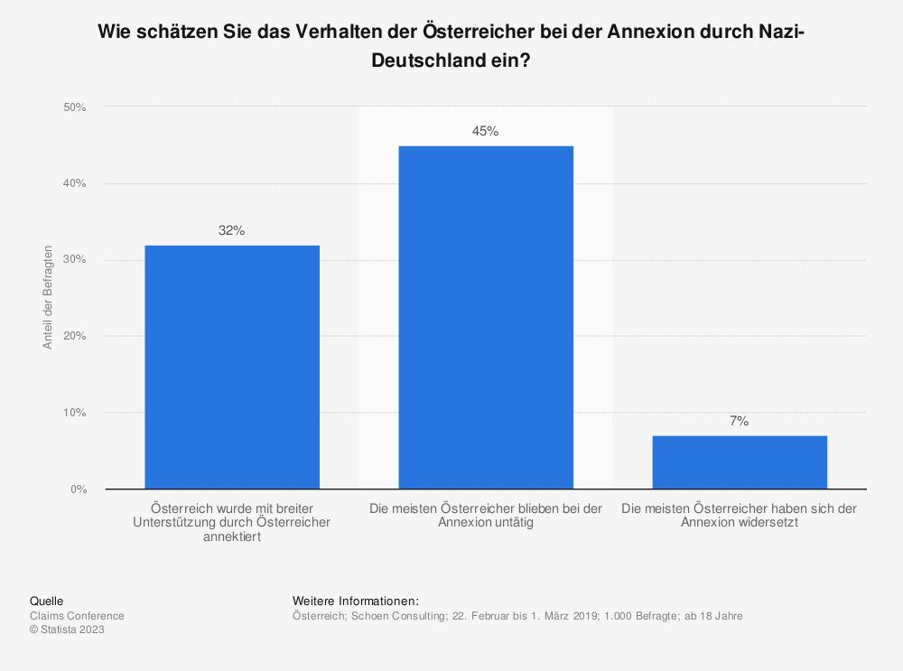Statistik: Wie schätzen Sie das Verhalten der Österreicher bei der Annexion durch Nazi-Deutschland ein? | Statista