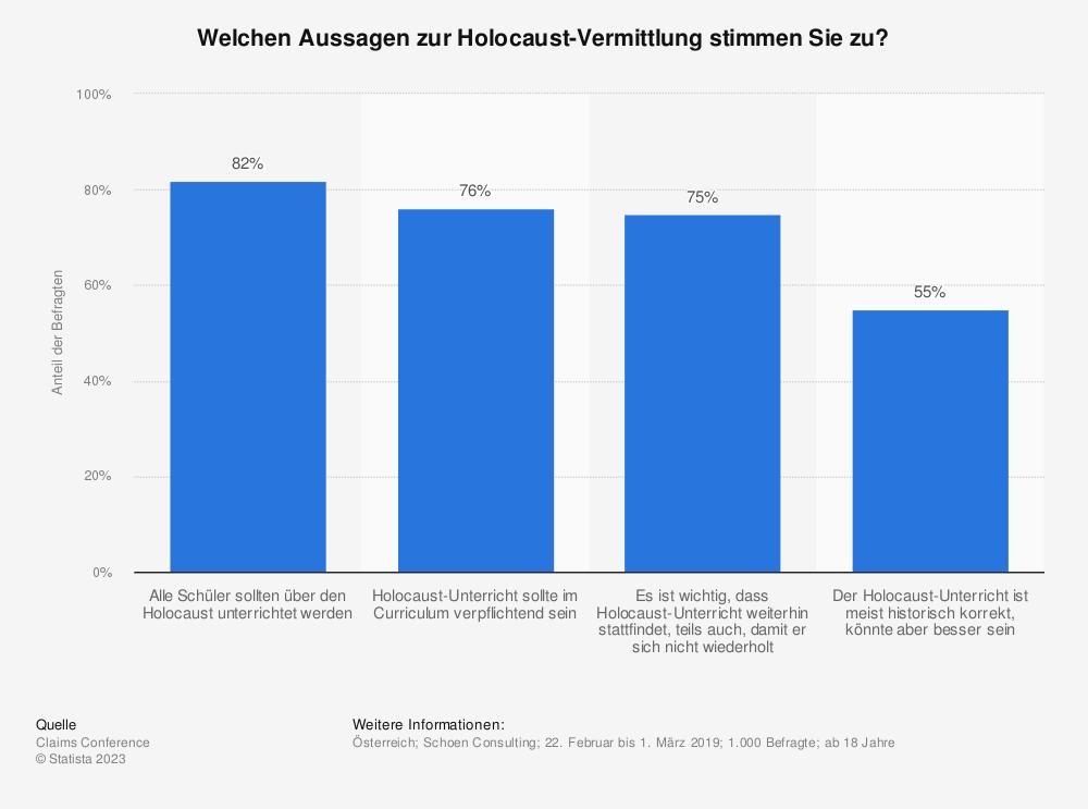 Statistik: Welchen Aussagen zur Holocaust-Vermittlung stimmen Sie zu? | Statista