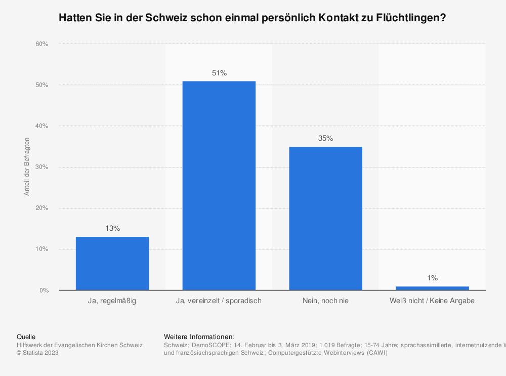 Statistik: Hatten Sie in der Schweiz schon einmal persönlich Kontakt zu Flüchtlingen? | Statista