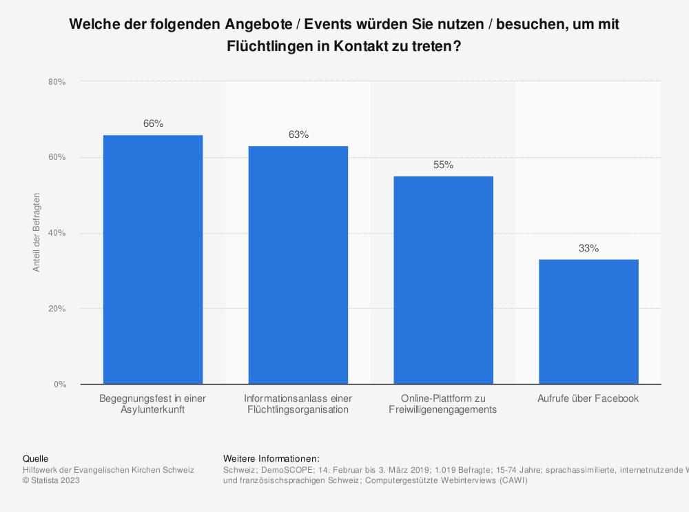 Statistik: Welche der folgenden Angebote / Events würden Sie nutzen / besuchen, um mit Flüchtlingen in Kontakt zu treten?  | Statista
