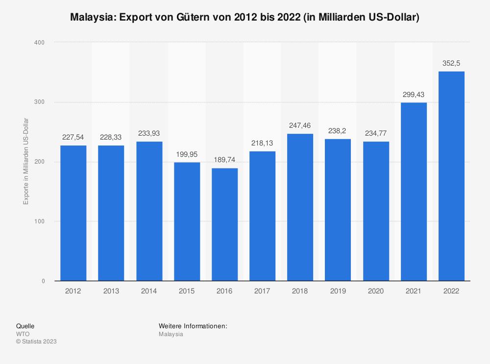 Statistik: Malaysia: Export von Gütern von 2008 bis 2018 (in Milliarden US-Dollar) | Statista