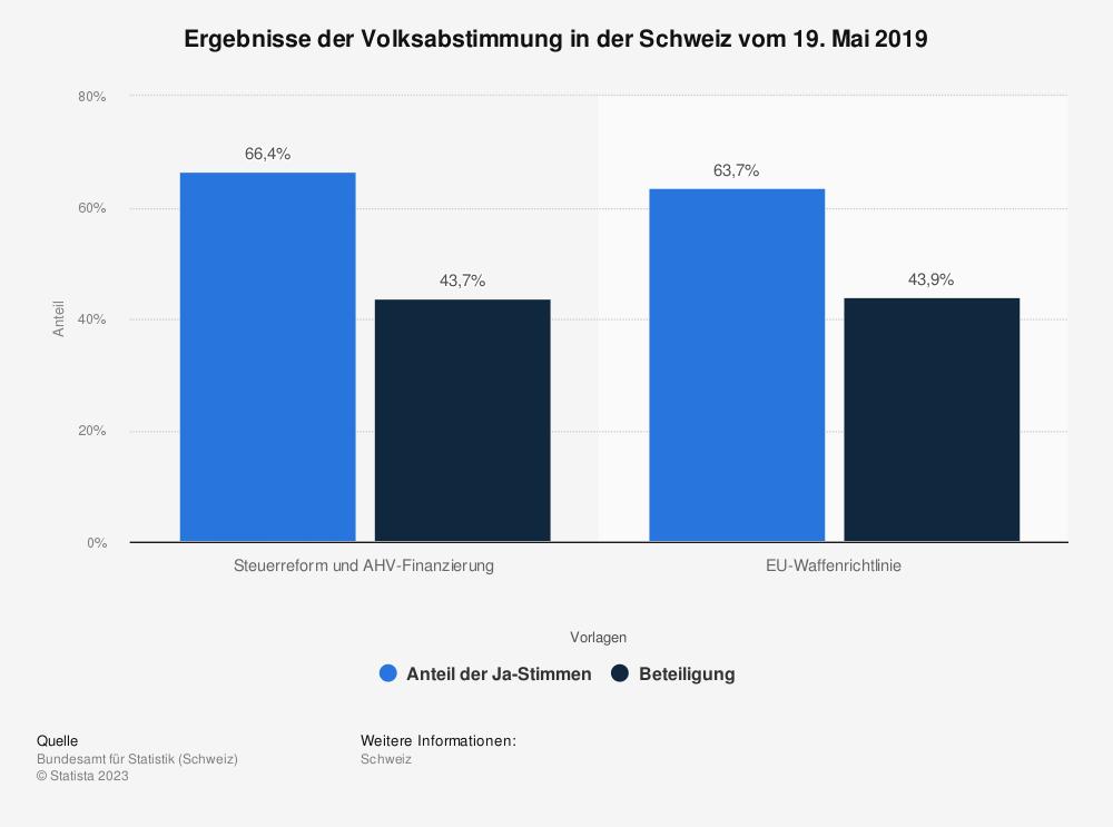 Statistik: Ergebnisse der Volksabstimmung in der Schweiz vom 19. Mai 2019 | Statista