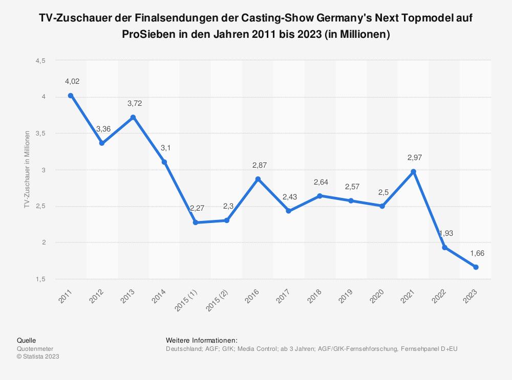 Statistik: TV-Zuschauer der Finalsendungen der Casting-Show Germany's Next Topmodel auf ProSieben in den Jahren 2011 bis 2019 (in Millionen) | Statista