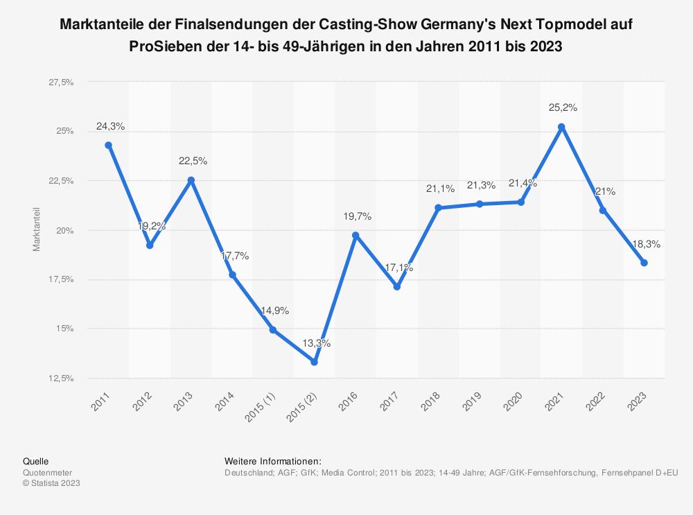 Statistik: Marktanteile der Finalsendungen der Casting-Show Germany's Next Topmodel auf ProSieben der 14- bis 49-Jährigen in den Jahren 2011 bis 2019 | Statista