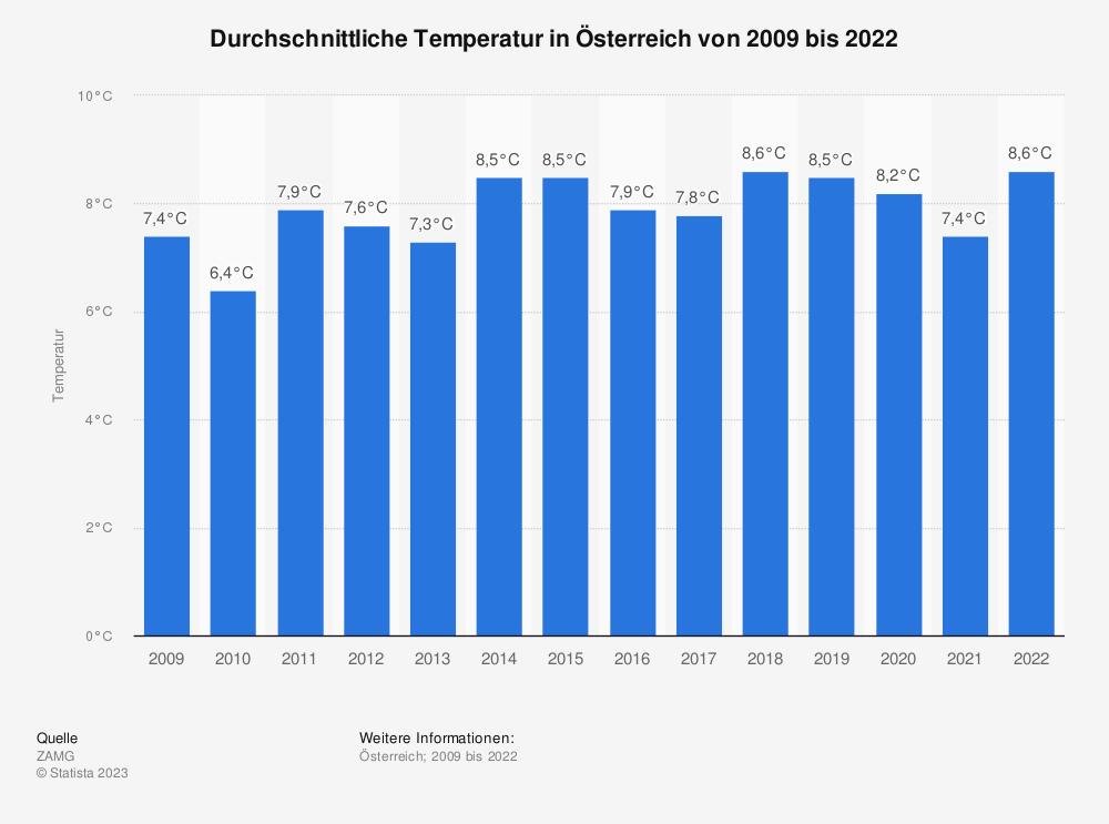 Statistik: Durchschnittliche Temperatur in Österreich von 2009 bis 2020 | Statista