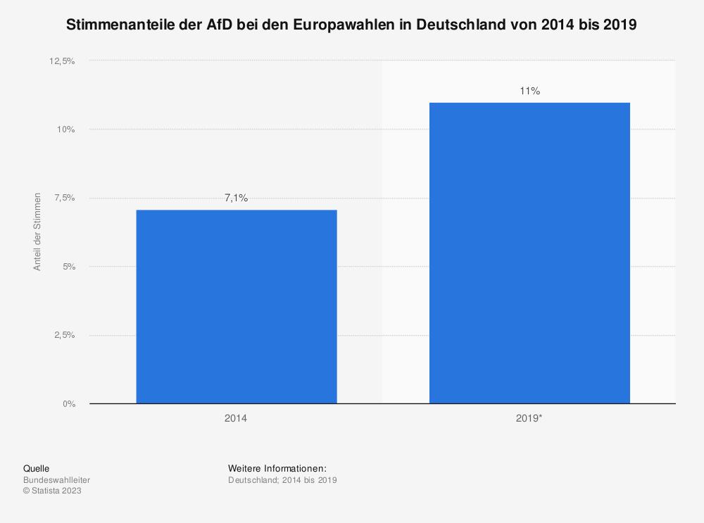 Statistik: Stimmenanteile der AfD bei den Europawahlen in Deutschland von 2014 bis 2019 | Statista