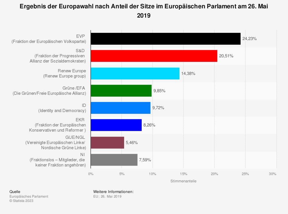 Statistik: Ergebnis der Europawahl nach Anteil der Sitze im Europäischen Parlament am 26. Mai 2019 | Statista