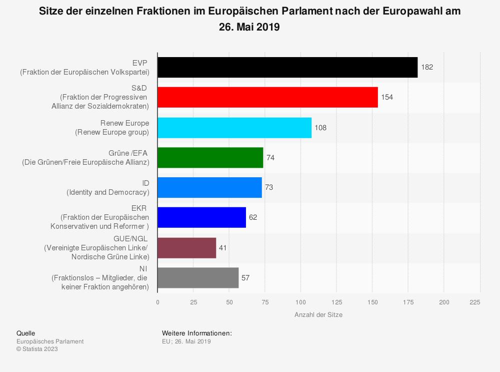 Statistik: Sitze der einzelnen Fraktionen im Europäischen Parlament nach der Europawahl am 26. Mai 2019 | Statista