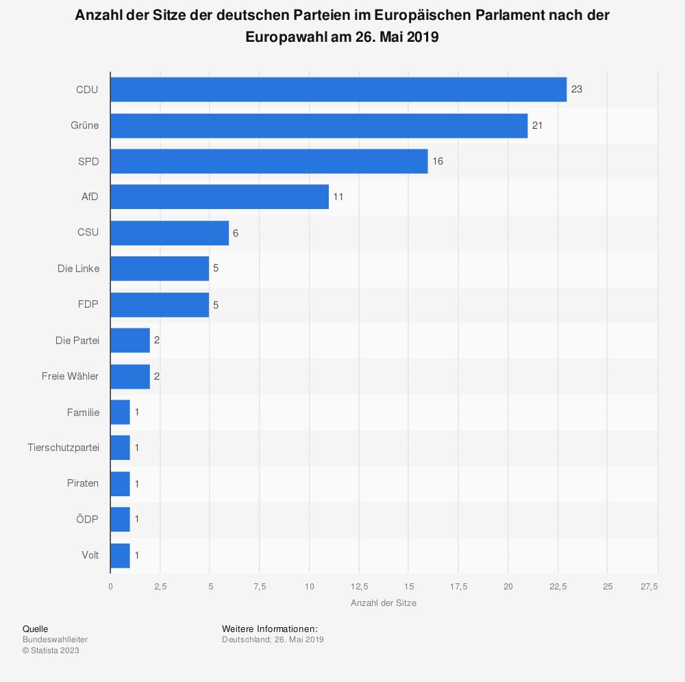 Statistik: Anzahl der Sitze der deutschen Parteien im Europäischen Parlament nach der Europawahl am 26. Mai 2019 | Statista
