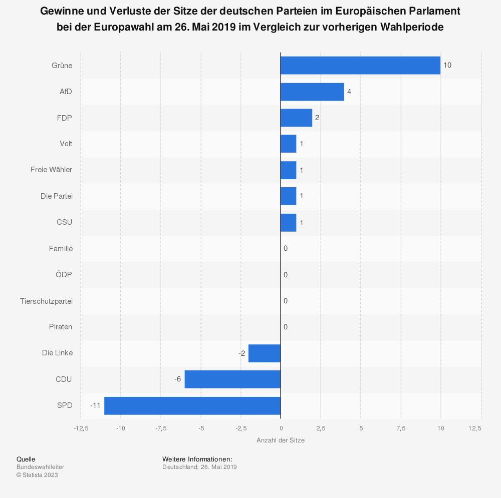 Statistik: Gewinne und Verluste der Sitze der deutschen Parteien im Europäischen Parlament bei der Europawahl am 26. Mai 2019 im Vergleich zur vorherigen Wahlperiode | Statista