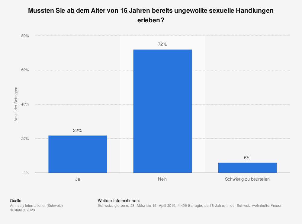 Statistik: Mussten Sie ab dem Alter von 16 Jahren bereits ungewollte sexuelle Handlungen erleben? | Statista