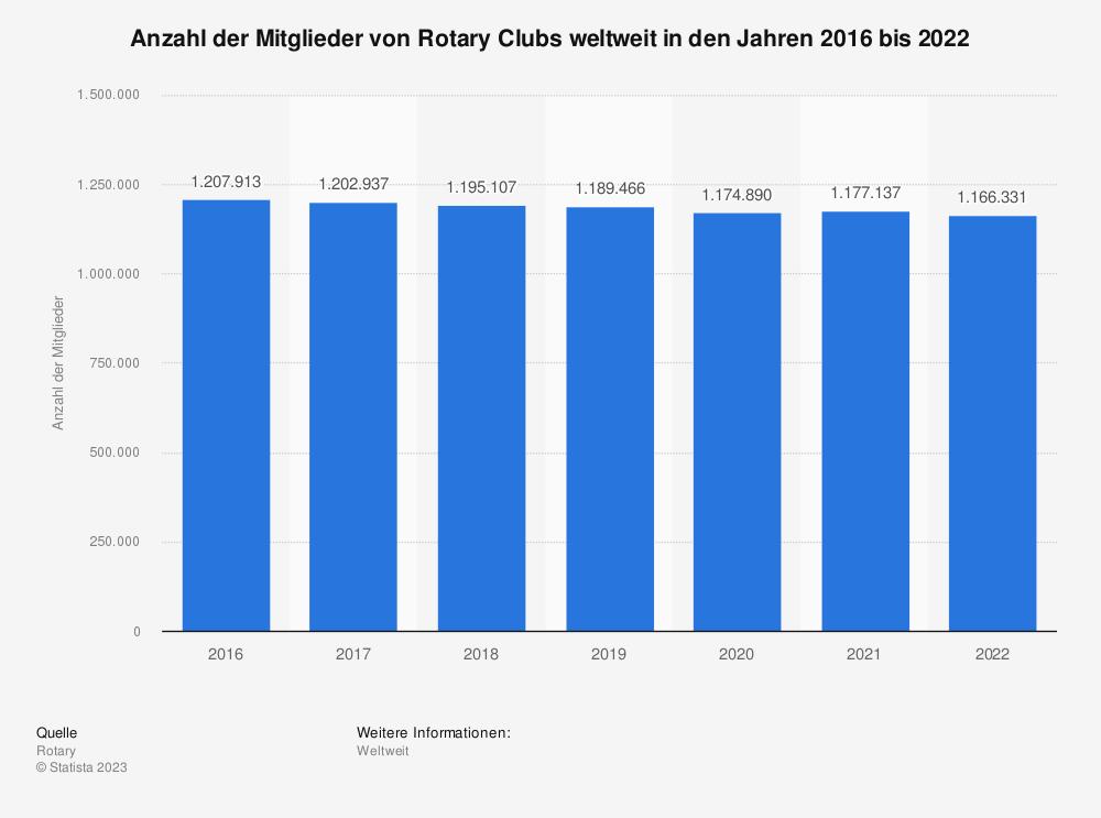 Statistik: Anzahl der Mitglieder von Rotary Clubs weltweit in den Jahren 2016 bis 2019 | Statista
