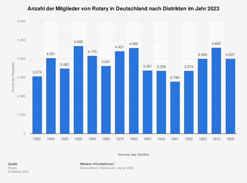 Statistik: Anzahl der Mitglieder von Rotary in Deutschland nach Distrikten 2019 | Statista