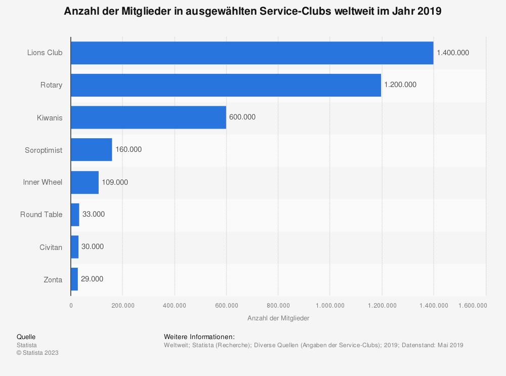 Statistik: Anzahl der Mitglieder in ausgewählten Service-Clubs weltweit im Jahr 2019 | Statista