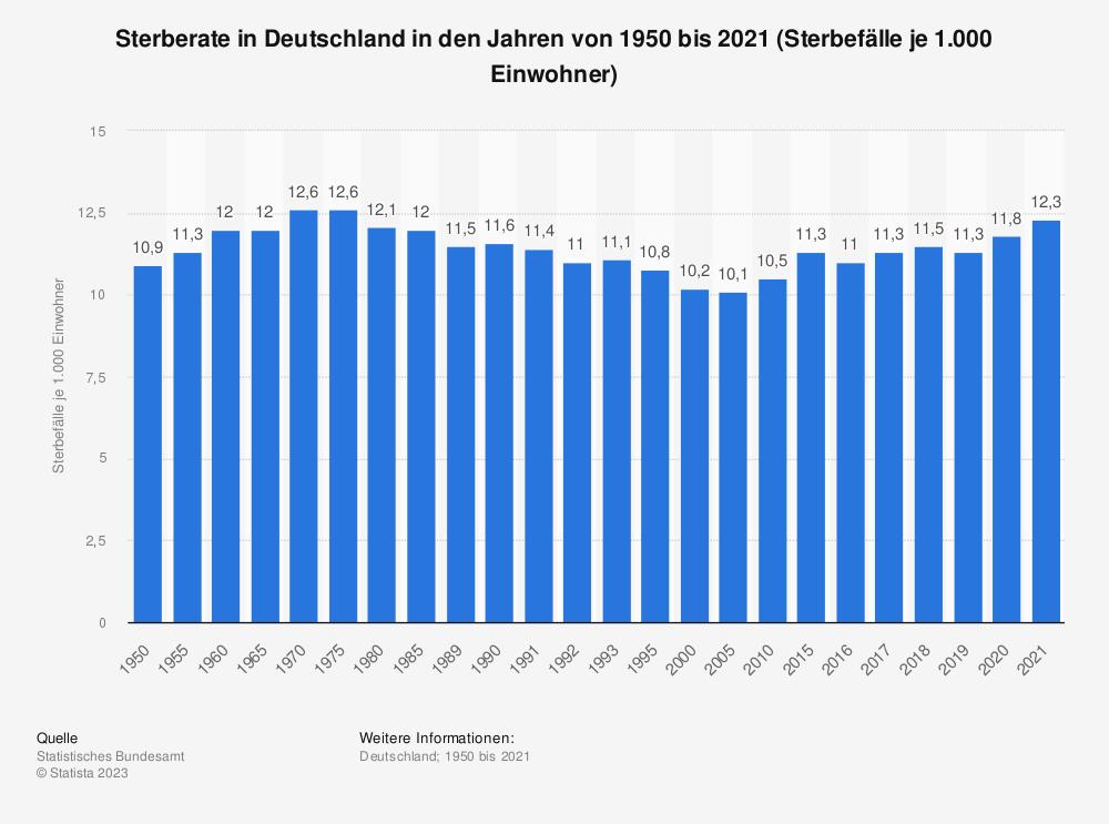 Statistik: Sterberate in Deutschland in den Jahren von 1950 bis 2017 (Sterbefälle je 1.000 Einwohner) | Statista