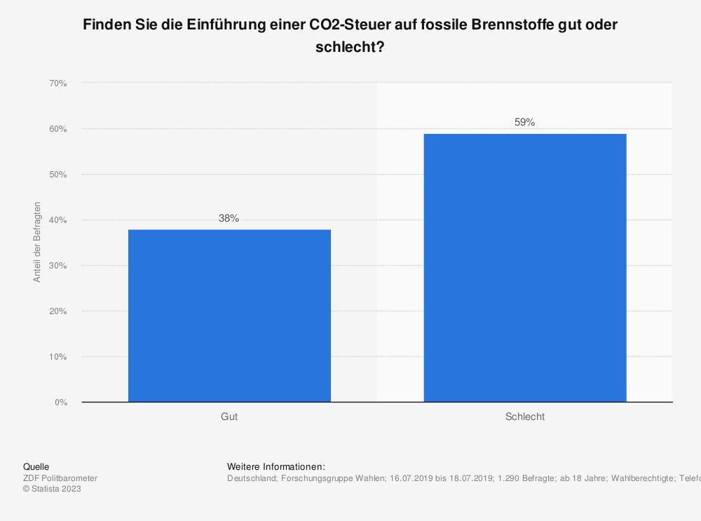 Statistik: Finden Sie die Einführung einer CO2-Steuer auf fossile Brennstoffe gut oder schlecht? | Statista
