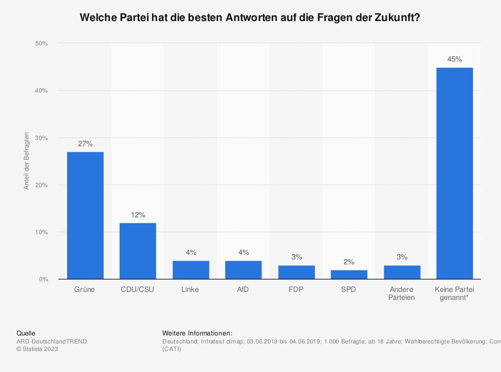 Statistik: Welche Partei hat die besten Antworten auf die Fragen der Zukunft? | Statista