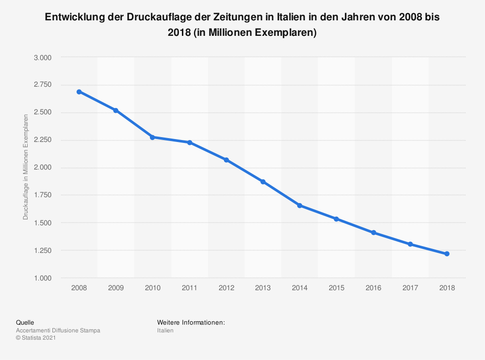 Statistik: Entwicklung der Druckauflage der Zeitungen in Italien in den Jahren von 2008 bis 2018 (in Millionen Exemplaren) | Statista