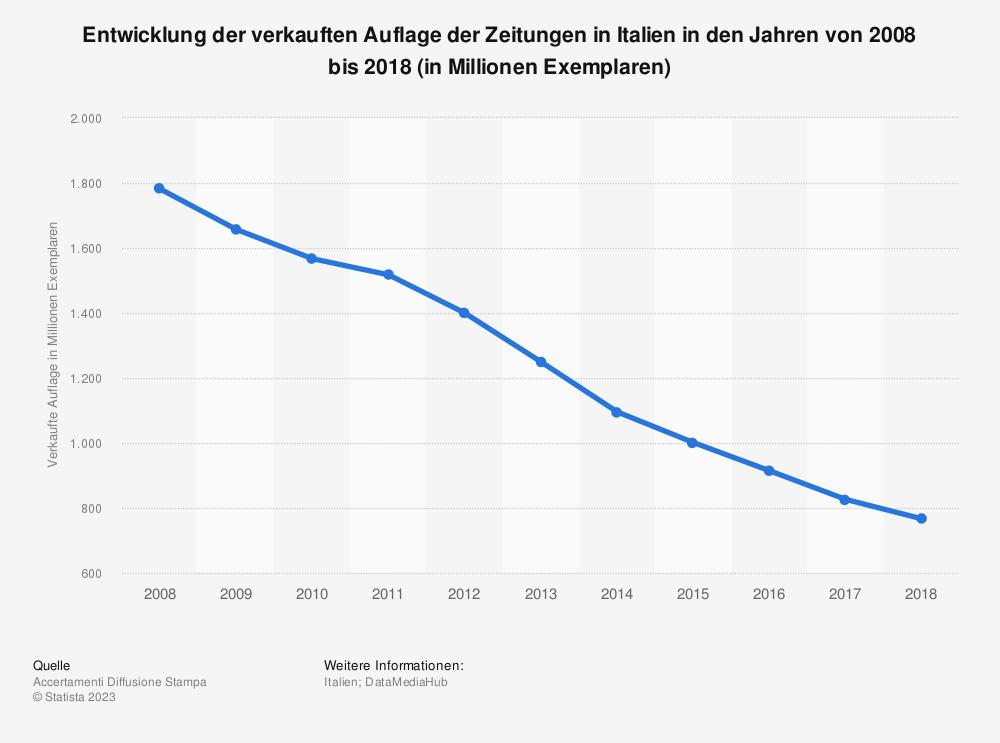 Statistik: Entwicklung der verkauften Auflage der Zeitungen in Italien in den Jahren von 2008 bis 2018 (in Millionen Exemplaren) | Statista