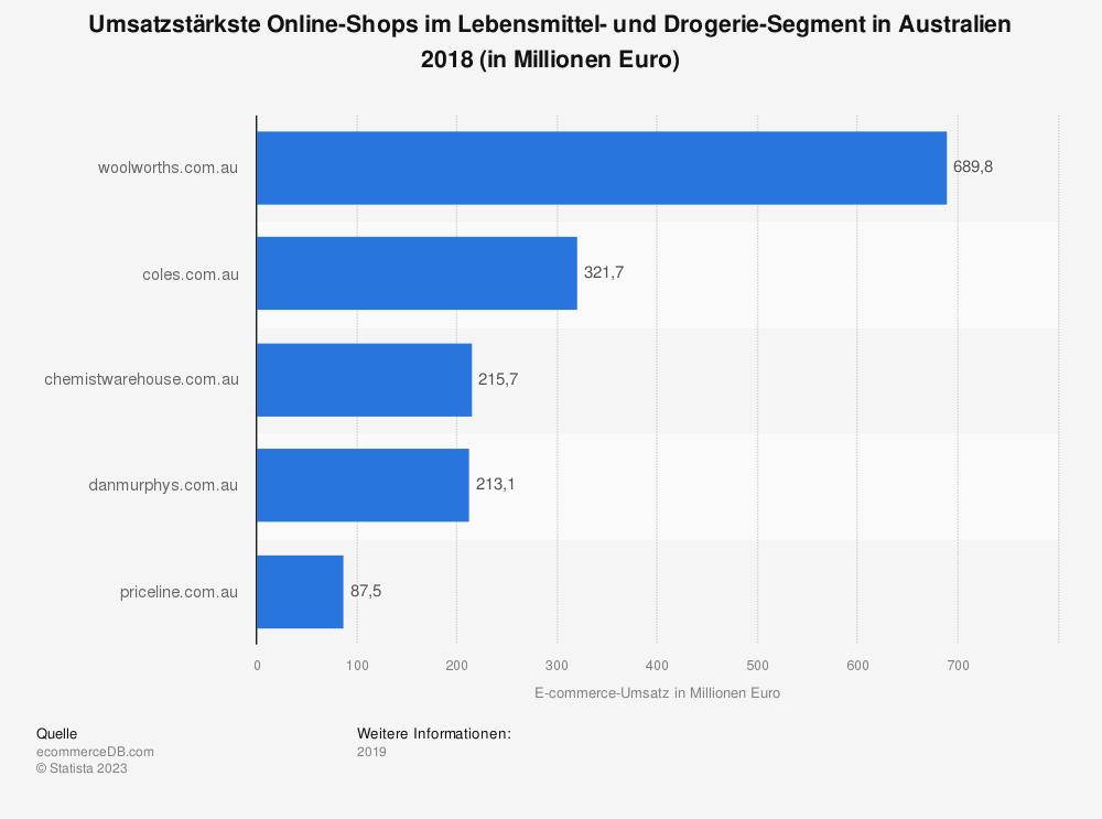 Statistik: Umsatzstärkste Online-Shops im Lebensmittel- und Drogerie-Segment in Australien 2018 (in Millionen Euro) | Statista