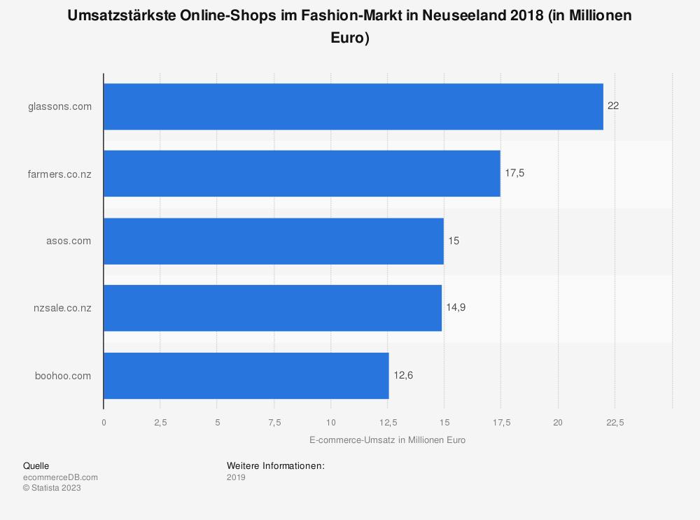 Statistik: Umsatzstärkste Online-Shops im Fashion-Markt in Neuseeland 2018 (in Millionen Euro) | Statista
