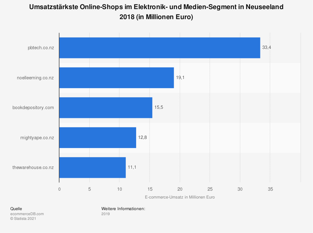 Statistik: Umsatzstärkste Online-Shops im Elektronik- und Medien-Segment in Neuseeland 2018 (in Millionen Euro) | Statista