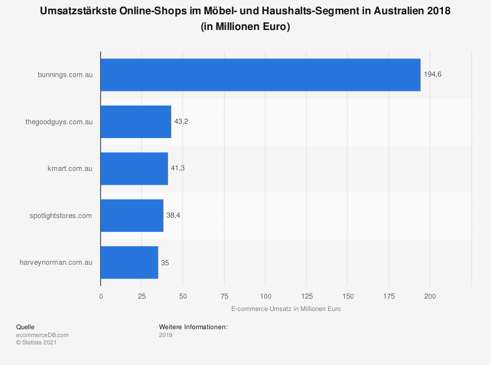 Statistik: Umsatzstärkste Online-Shops im Möbel- und Haushalts-Segment in Australien 2018 (in Millionen Euro) | Statista